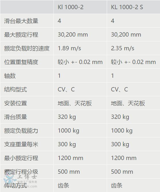 KL 1000-2 产品变型对比参数表