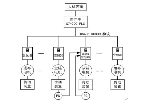 拉幅定型机电气传动系统