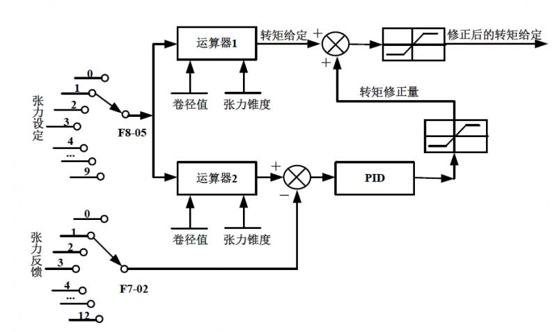 张力闭环控制方案2
