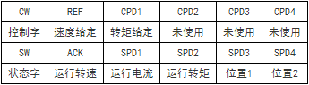 PLC与变频器间的过程数据