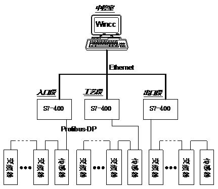 控制系统组网示意图