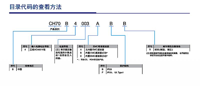 安川ch700系列0.4kw变频器cipr-ch70b4002abba-gaaaaa