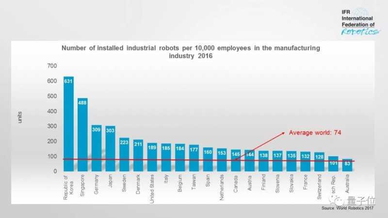 2017年世界机器人统计-1