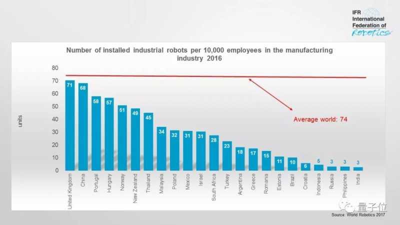 2017年世界机器人统计-2